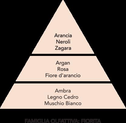 piramide olfattiva Argan Mami Milano