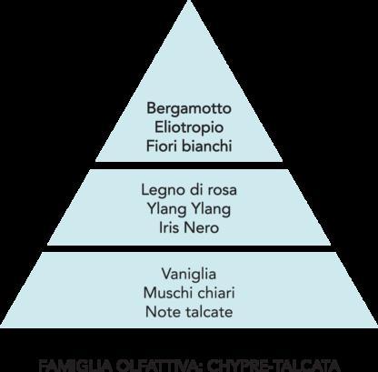 piramide olfattiva gocce coccole di talco