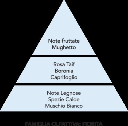 piramide olfattiva fiori bianchi mami milano